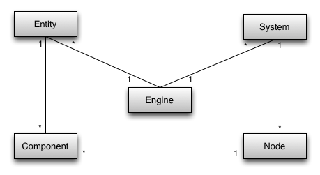 Why use an entity component system architecture for game development the core of the architecture ccuart Images